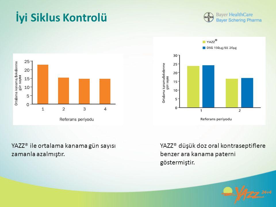 İyi Siklus Kontrolü YAZZ® ile ortalama kanama gün sayısı zamanla azalmıştır.