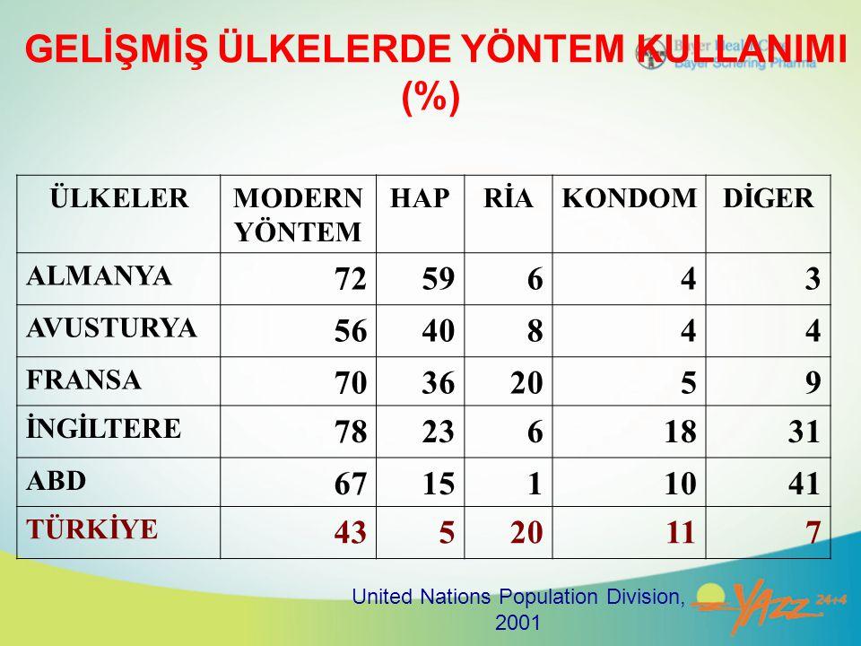 GELİŞMİŞ ÜLKELERDE YÖNTEM KULLANIMI (%)