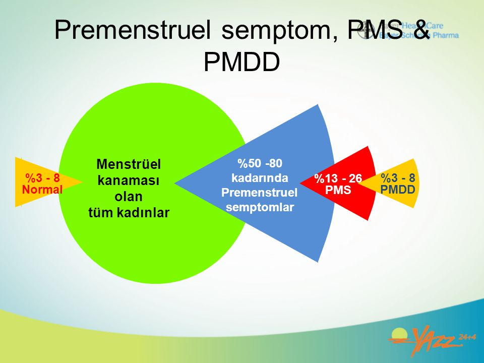 Premenstruel semptom, PMS & PMDD