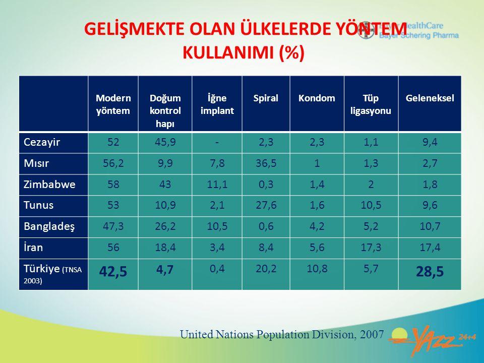 GELİŞMEKTE OLAN ÜLKELERDE YÖNTEM KULLANIMI (%)