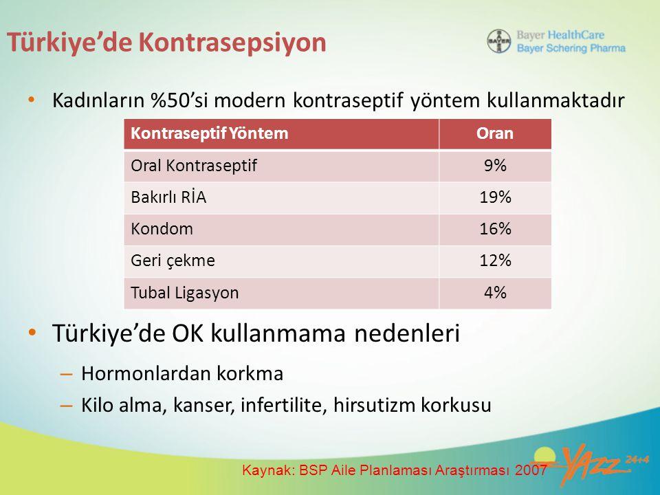 Türkiye'de Kontrasepsiyon