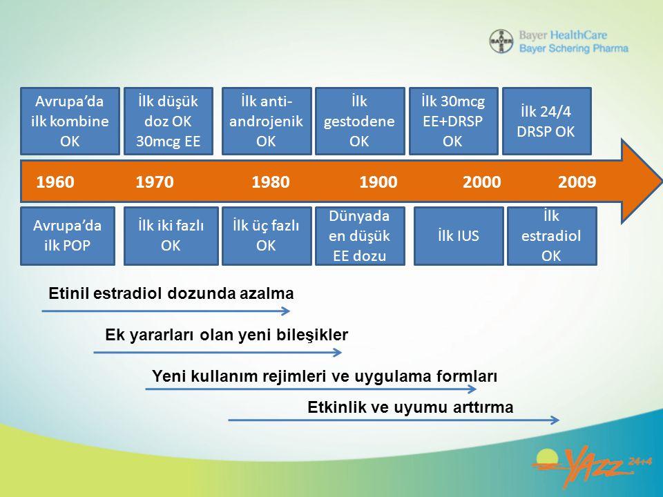1960 1970 1980 1900 2000 2009 Avrupa'da ilk kombine OK