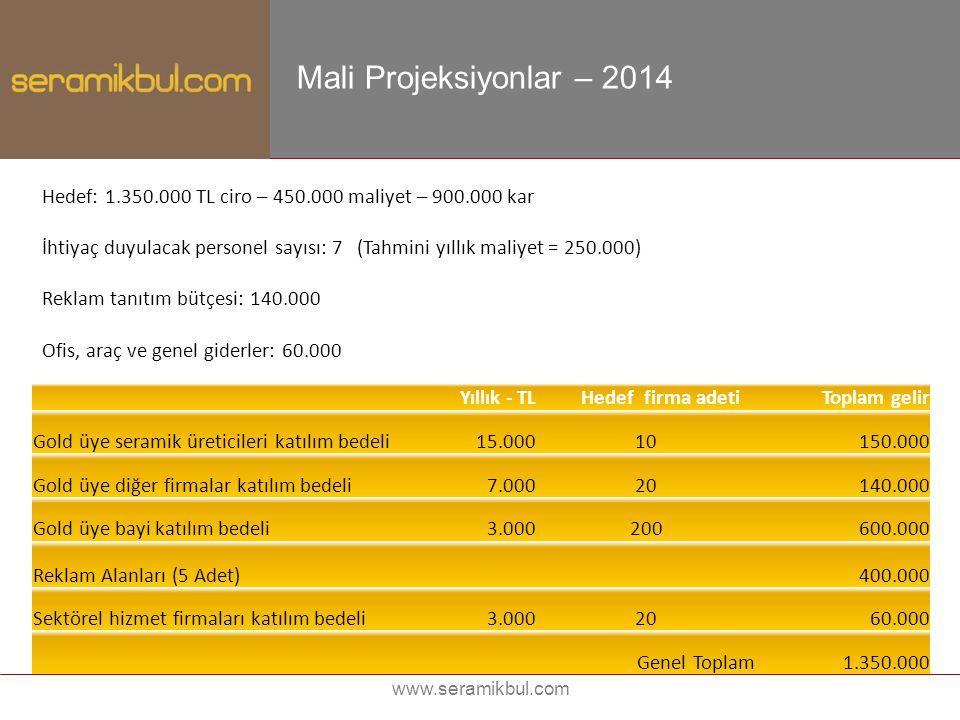 Mali Projeksiyonlar – 2014 Hedef: 1.350.000 TL ciro – 450.000 maliyet – 900.000 kar.