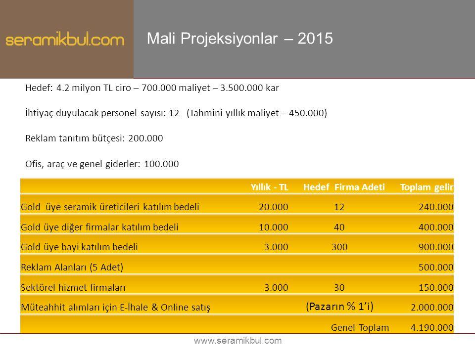 Mali Projeksiyonlar – 2015 (Pazarın % 1'i)