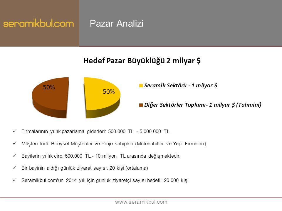 Pazar Analizi www.seramikbul.com