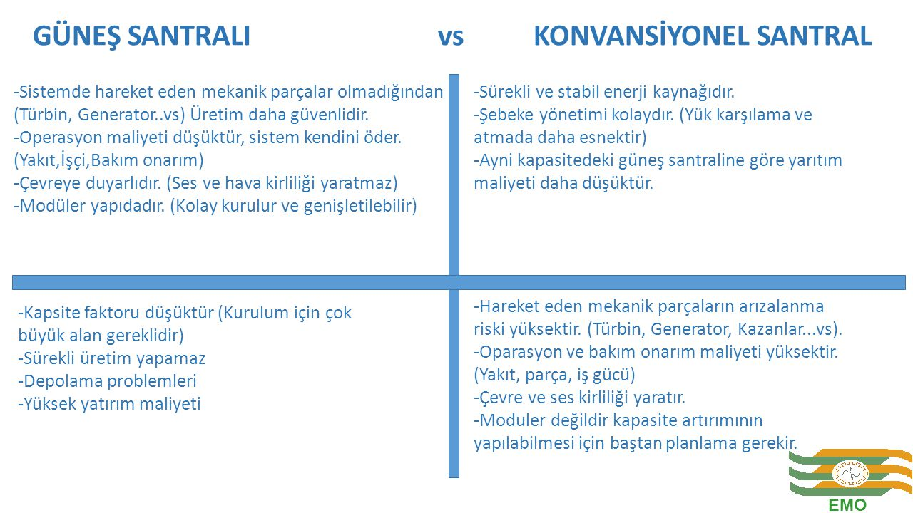 GÜNEŞ SANTRALI vs KONVANSİYONEL SANTRAL