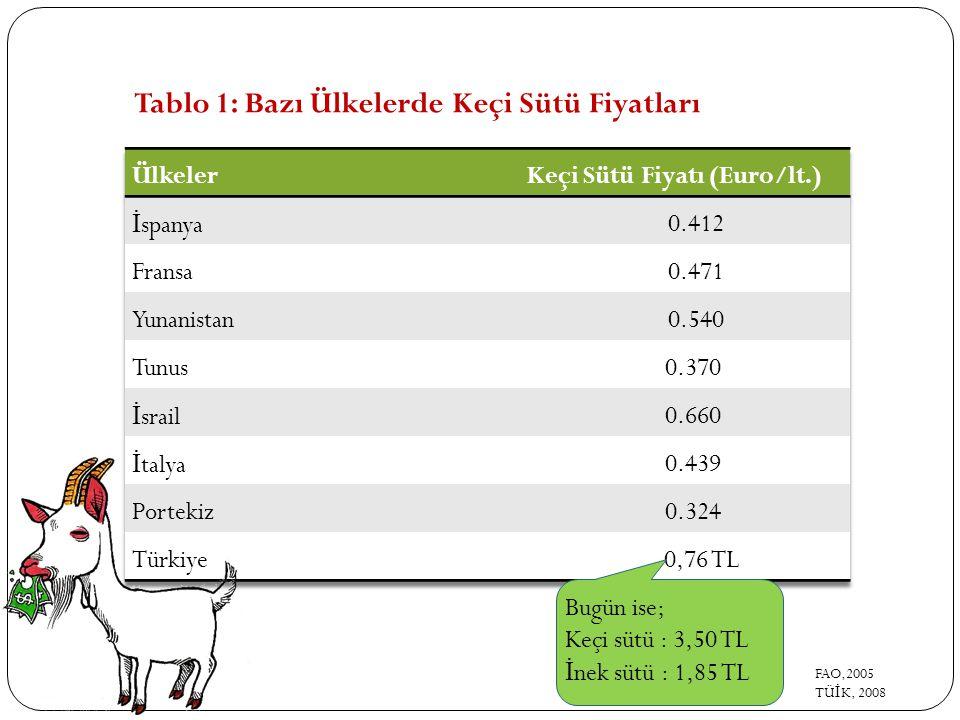 Keçi Sütü Fiyatı (Euro/lt.)