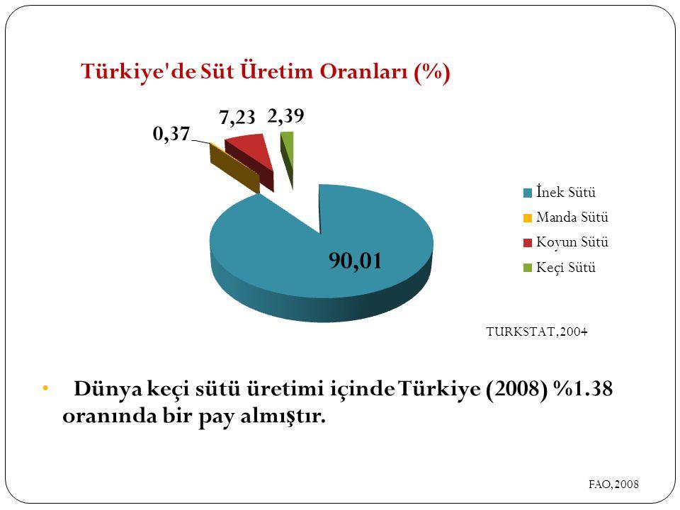 Dünya keçi sütü üretimi içinde Türkiye (2008) %1