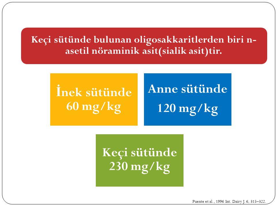 Keçi sütünde bulunan oligosakkaritlerden biri n-asetil nöraminik asit(sialik asit)tir.