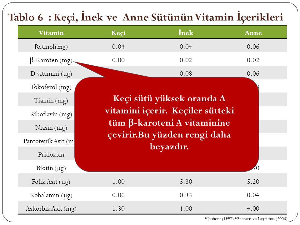 Tablo 6 : Keçi, İnek ve Anne Sütünün Vitamin İçerikleri