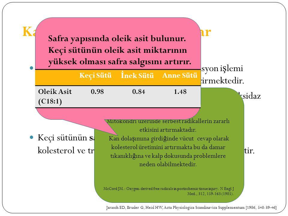 Kardiyovasküler Hastalıklar