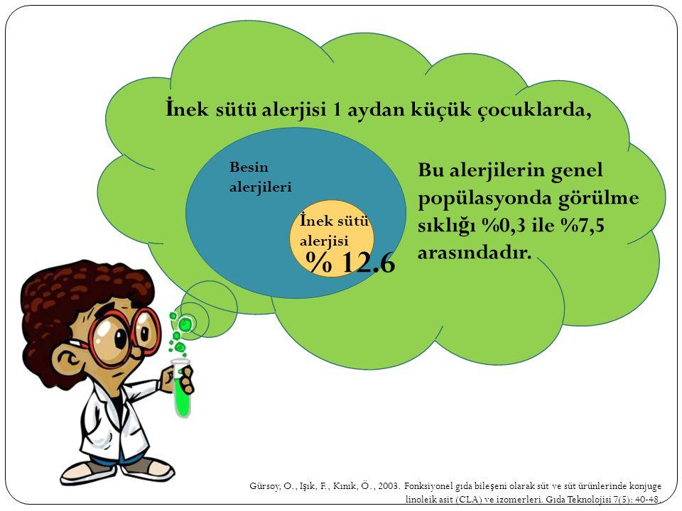 % 12.6 İnek sütü alerjisi 1 aydan küçük çocuklarda,