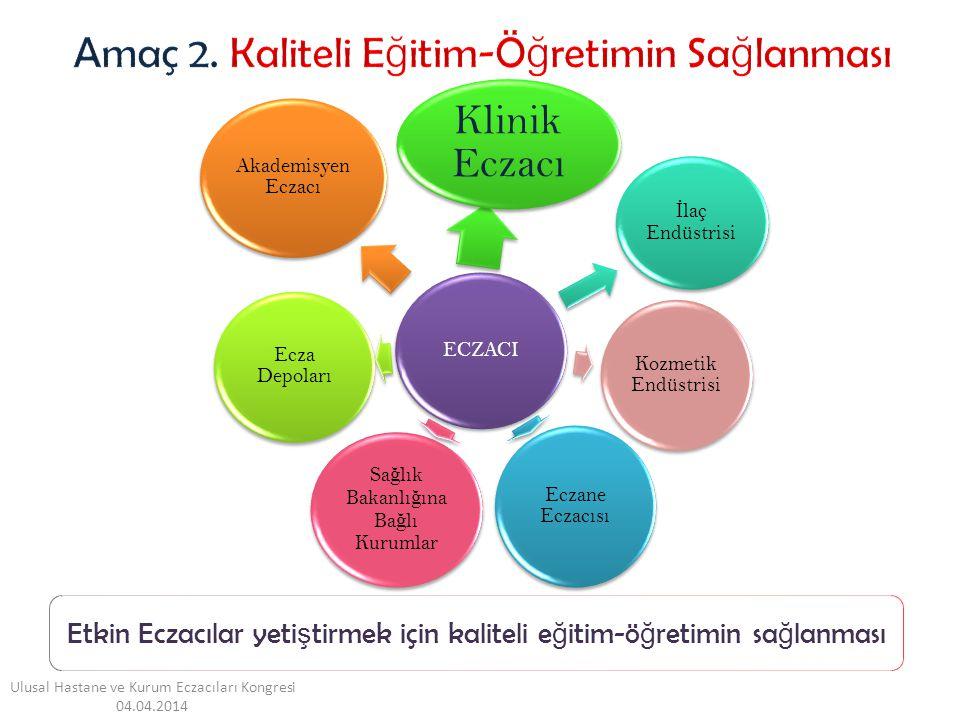 Amaç 2. Kaliteli Eğitim-Öğretimin Sağlanması Klinik Eczacı