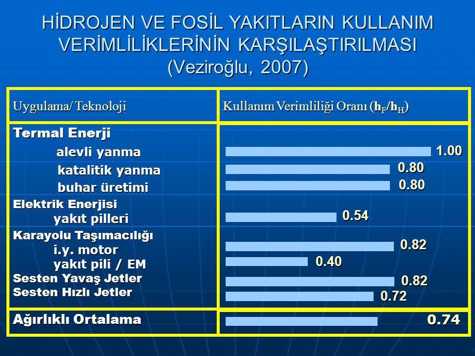 HİDROJEN VE FOSİL YAKITLARIN KULLANIM VERİMLİLİKLERİNİN KARŞILAŞTIRILMASI (Veziroğlu, 2007)