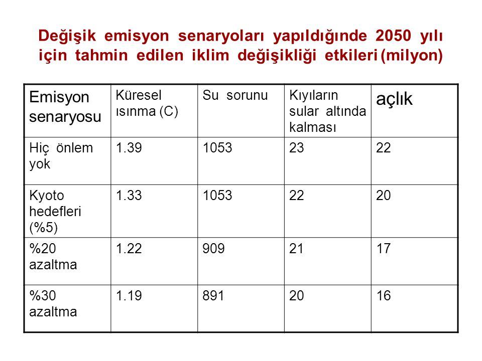 Değişik emisyon senaryoları yapıldığınde 2050 yılı için tahmin edilen iklim değişikliği etkileri (milyon)