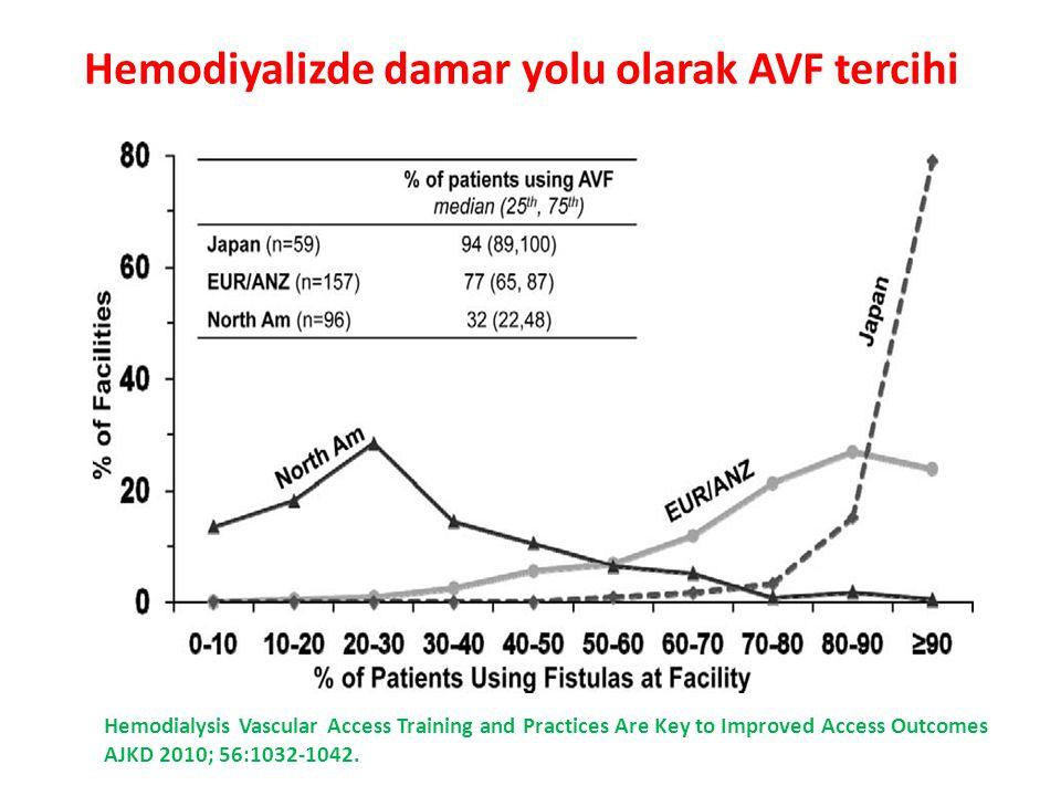 Hemodiyalizde damar yolu olarak AVF tercihi