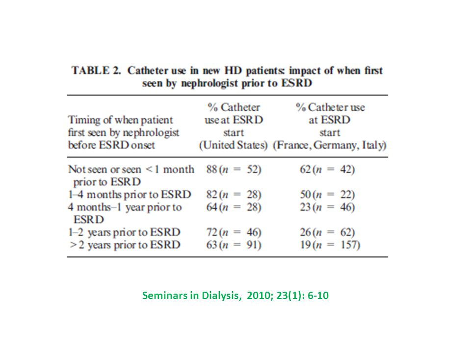 Seminars in Dialysis, 2010; 23(1): 6-10