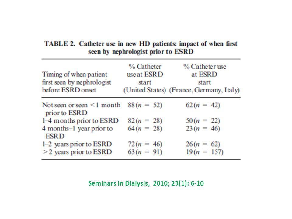 Seminars in Dialysis, 2010; 23(1): 6-10