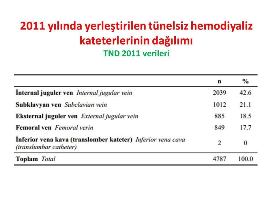 2011 yılında yerleştirilen tünelsiz hemodiyaliz kateterlerinin dağılımı