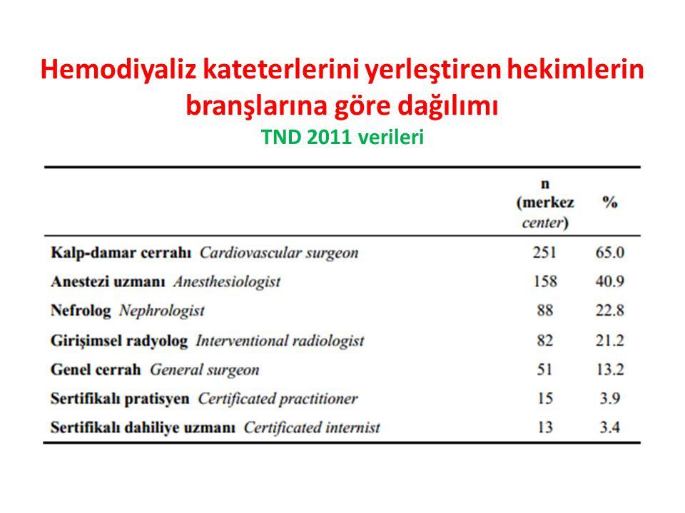 Hemodiyaliz kateterlerini yerleştiren hekimlerin branşlarına göre dağılımı