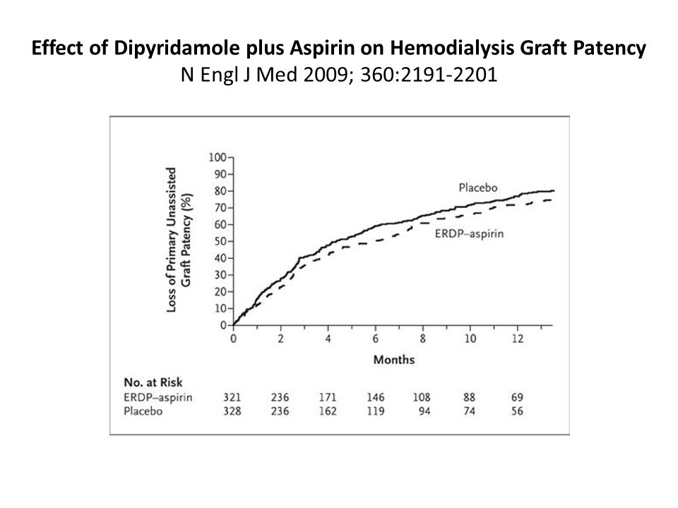 Effect of Dipyridamole plus Aspirin on Hemodialysis Graft Patency