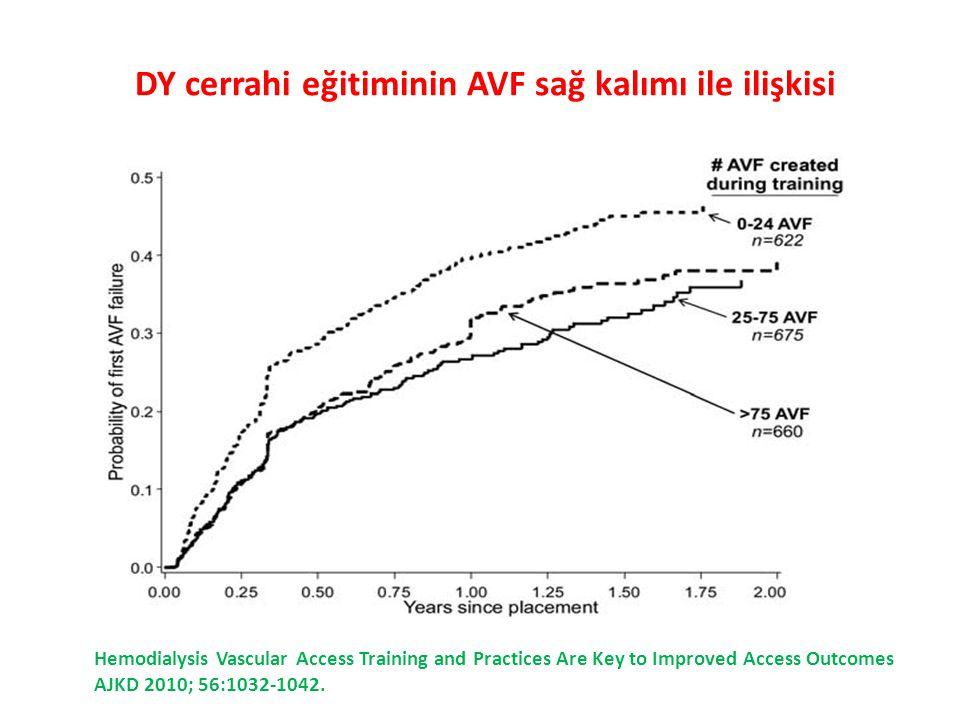 DY cerrahi eğitiminin AVF sağ kalımı ile ilişkisi