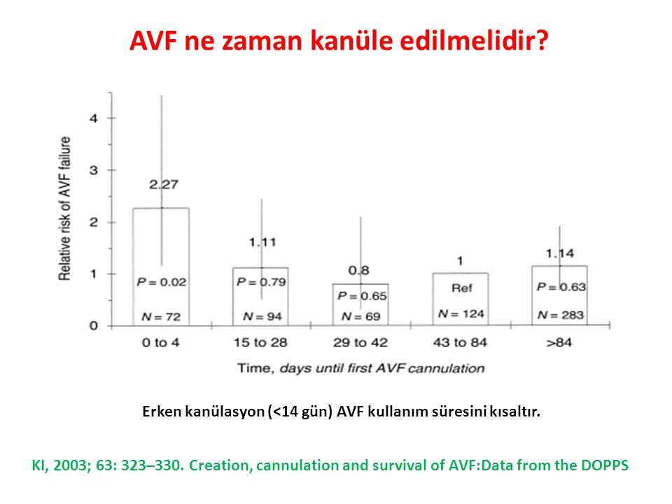 AVF ne zaman kanüle edilmelidir