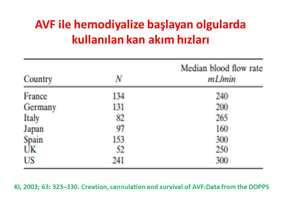 AVF ile hemodiyalize başlayan olgularda kullanılan kan akım hızları