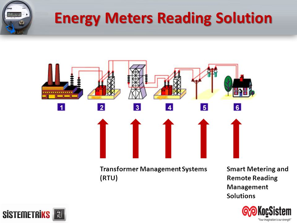 Energy Meters Reading Solution
