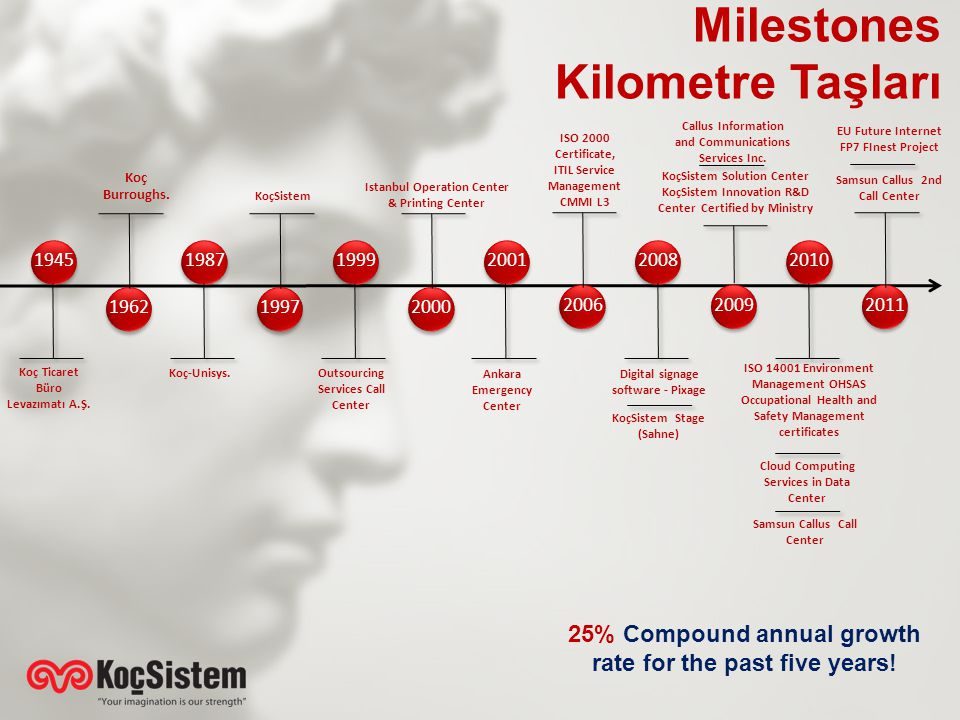 Milestones Kilometre Taşları