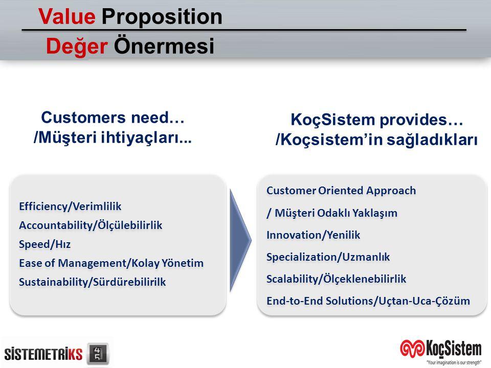 Value Proposition Değer Önermesi
