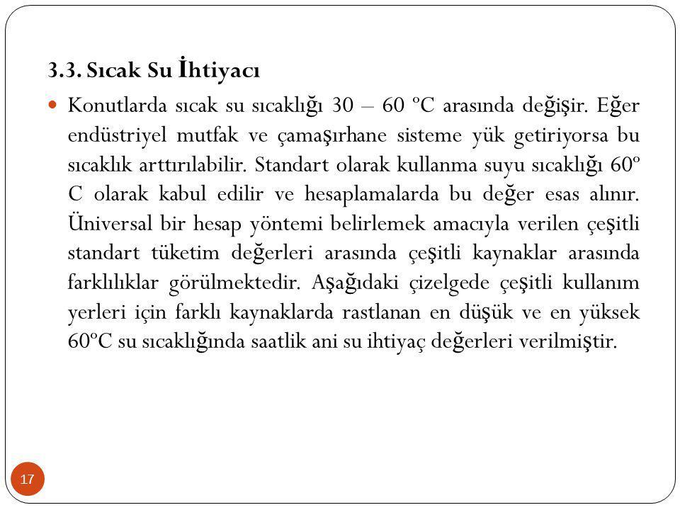 3.3. Sıcak Su İhtiyacı