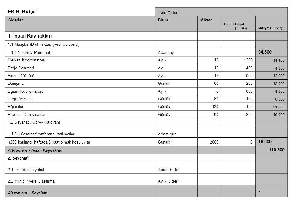 - EK B. Bütçe1 1. İnsan Kaynakları www.bengisuproje.com 94.500 110.500