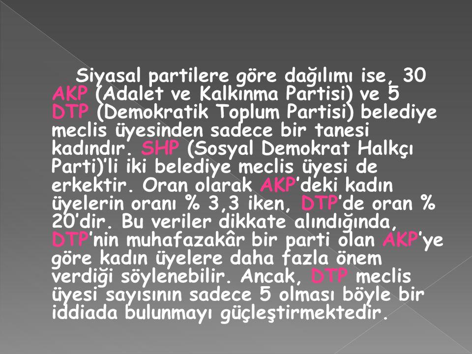 Siyasal partilere göre dağılımı ise, 30 AKP (Adalet ve Kalkınma Partisi) ve 5 DTP (Demokratik Toplum Partisi) belediye meclis üyesinden sadece bir tanesi kadındır.