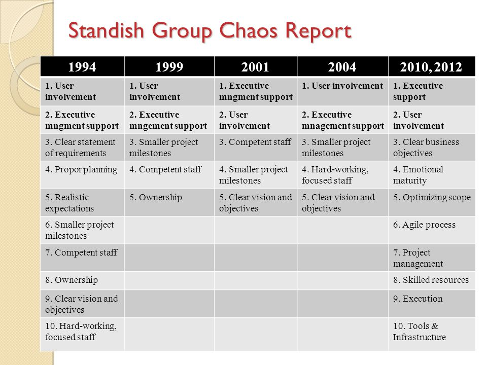 Standish Group Chaos Report