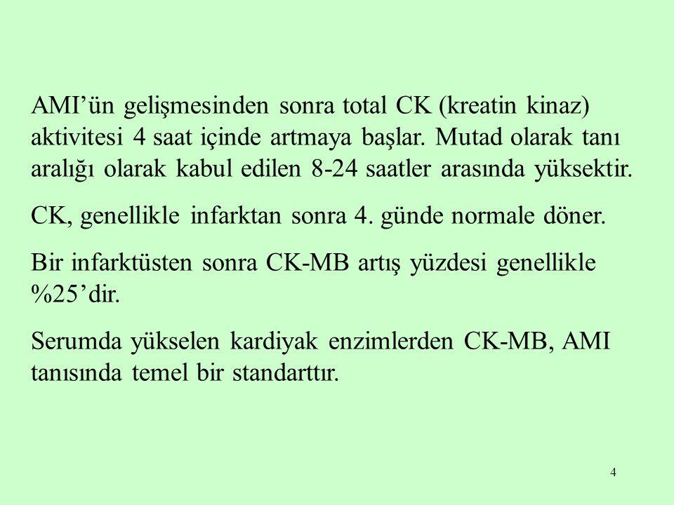 AMI'ün gelişmesinden sonra total CK (kreatin kinaz) aktivitesi 4 saat içinde artmaya başlar. Mutad olarak tanı aralığı olarak kabul edilen 8-24 saatler arasında yüksektir.