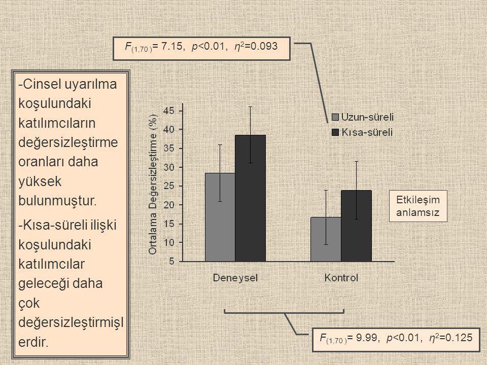 F(1,70 )= 7.15, p<0.01, η2=0.093 Cinsel uyarılma koşulundaki katılımcıların değersizleştirme oranları daha yüksek bulunmuştur.