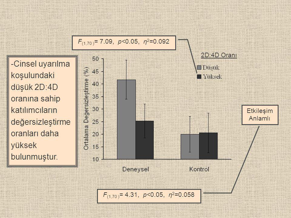 F(1,70 )= 7.09, p<0.05, η2=0.092 2D:4D Oranı.