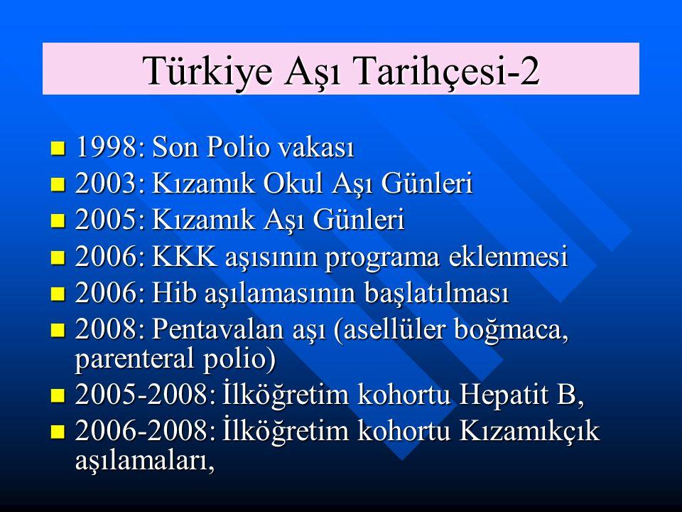Türkiye Aşı Tarihçesi-2