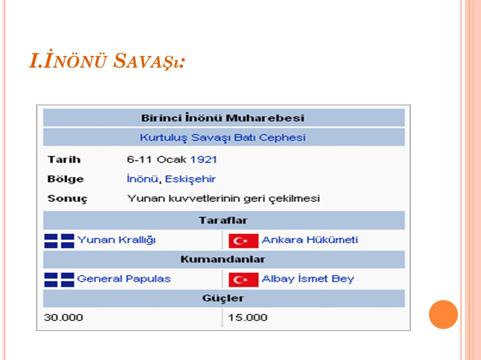 I.İnönü Savaşı: