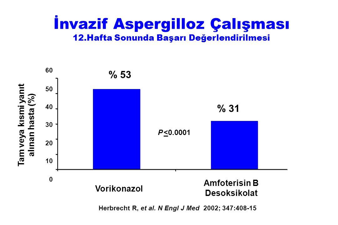 Tam veya kısmi yanıt alınan hasta (%) Amfoterisin B Desoksikolat