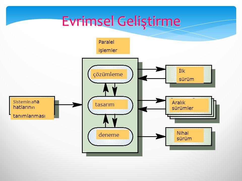 Evrimsel Geliştirme çözümleme tasarım deneme Paralel işlemler İlk