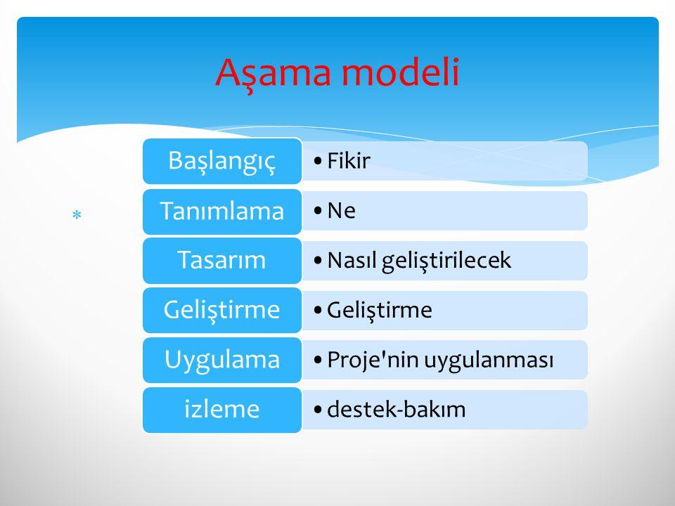 Aşama modeli Başlangıç Tanımlama Tasarım Uygulama izleme Fikir Ne