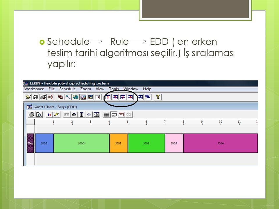 Schedule Rule EDD ( en erken teslim tarihi algoritması seçilir