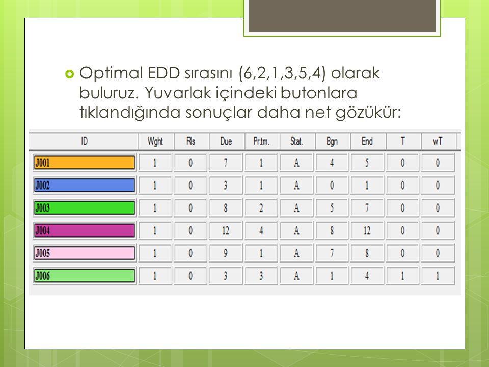 Optimal EDD sırasını (6,2,1,3,5,4) olarak buluruz