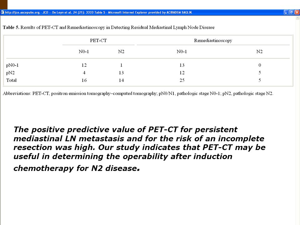 The positive predictive value of PET-CT for persistent mediastinal LN metastasis and for the risk of an incomplete resection was high. Our study indicates that PET-CT may be useful in determining the operability after induction chemotherapy for N2 disease.