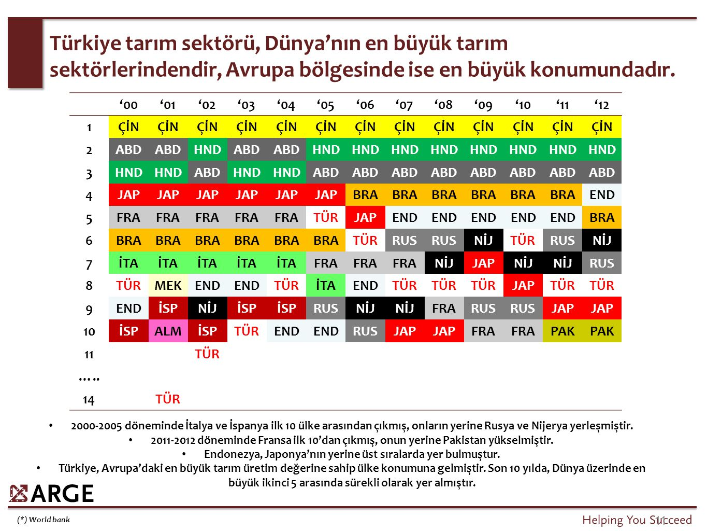 1 2 3 4 5 Türkiye lider üretici ülke. FINDIK VİŞNE KAYISI KİRAZ