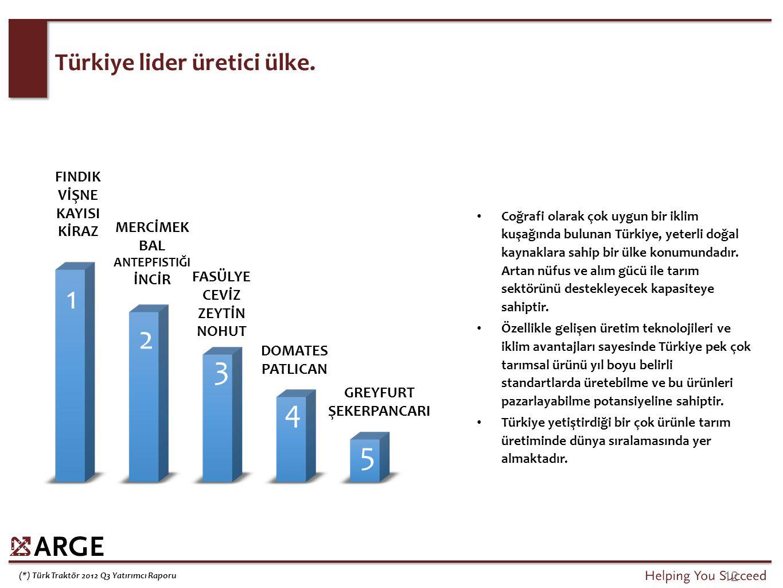 Tarımsal İstihdamın Gelişimi (%)