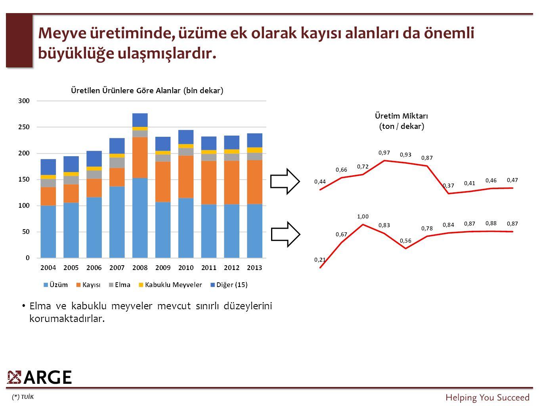 Elazığ'ın tarım alanlarını ayırdığı ürünlerde, Türkiye ölçüsünde etkin olduğu ürün sayısı sınırlıdır.