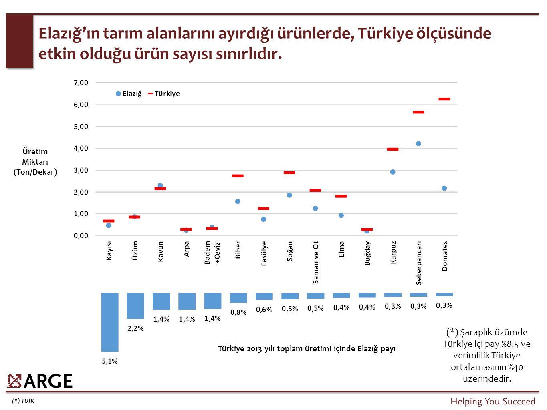 Yurtiçi Üretici Fiyat Endeksi: 221 (2003=100)